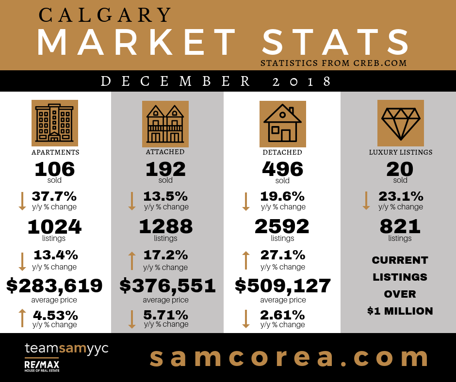 Calgary Real Estate Statistics December 2018 - Sam Corea